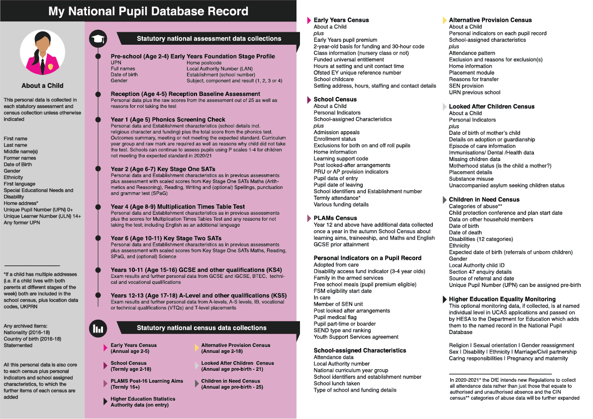 Infographic of the potential pupil data in a child's national pupil record